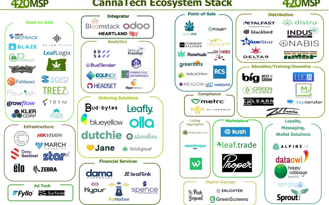 CannaTech Ecosystem Stack