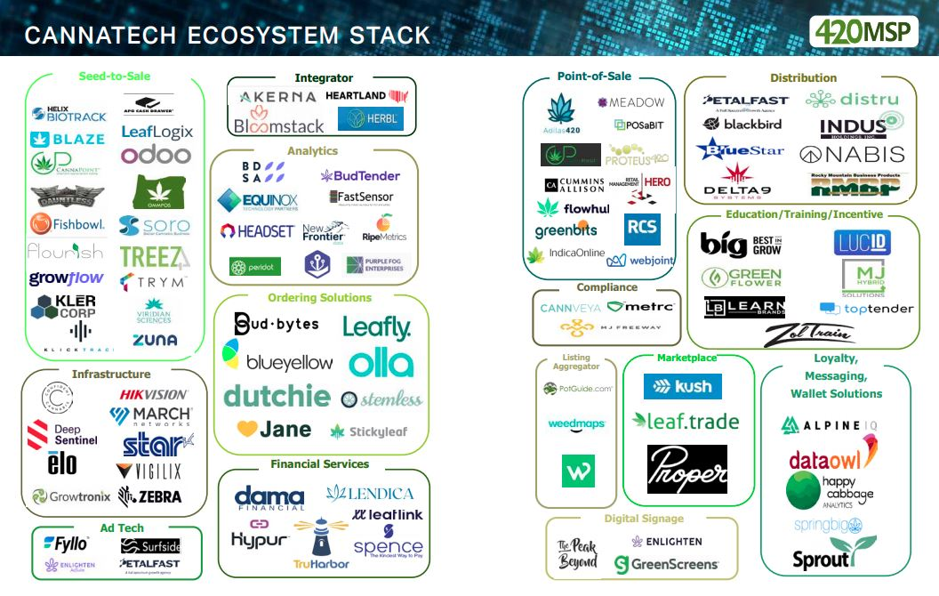 UPDATED 2q2021 CannaTech Ecosystem Stack!