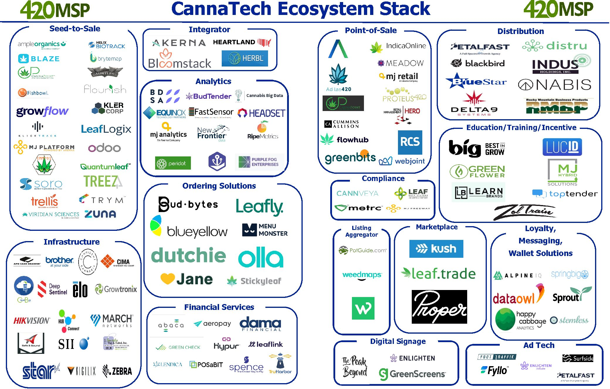 UPDATED 3q2021 CannaTech Ecosystem Stack!